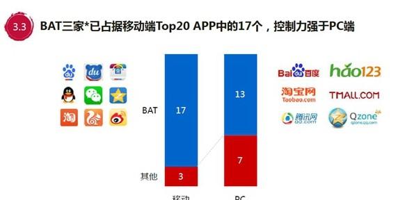 2015移动互联网趋势报告:bat竞争加剧